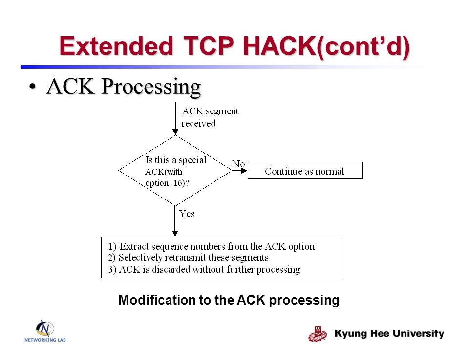 Extended TCP HACK(contd) ACK ProcessingACK Processing Modification to the ACK processing