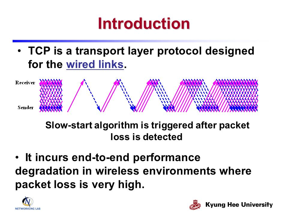 Introduction TCP is a transport layer protocol designed for the wired links. Slow-start algorithm is triggered after packet loss is detected It incurs