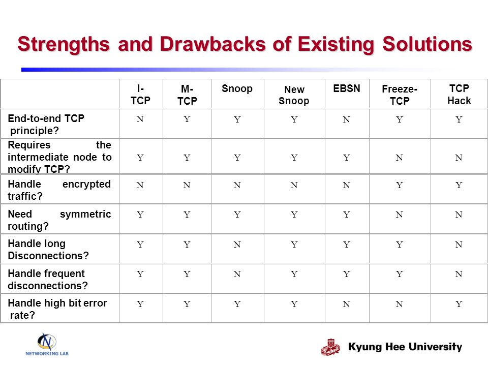Strengths and Drawbacks of Existing Solutions I- TCP M- TCP Snoop New Snoop EBSN Freeze- TCP Hack End-to-end TCP principle.