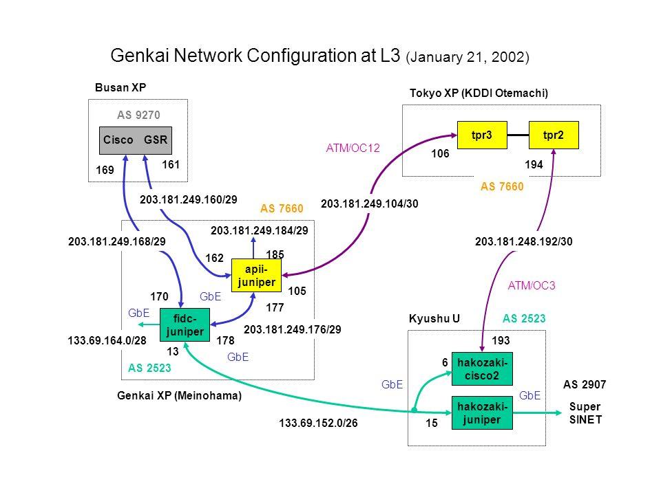 Genkai Network Configuration at L3 (January 21, 2002) Super SINET Busan XP fidc- juniper hakozaki- juniper Genkai XP (Meinohama) Kyushu U hakozaki- cisco2 apii- juniper ATM/OC12 ATM/OC3 GbE Cisco GSR tpr2 GbE 203.181.249.168/29 169 170 203.181.249.160/29 161 162 GbE Tokyo XP (KDDI Otemachi) 203.181.249.104/30 105 106 203.181.249.184/29 203.181.249.176/29 177 178 AS 9270 AS 7660 185 AS 2523 GbE 133.69.152.0/26 13 15 6 133.69.164.0/28 203.181.248.192/30 193 194 tpr3 AS 7660 AS 2523 AS 2907