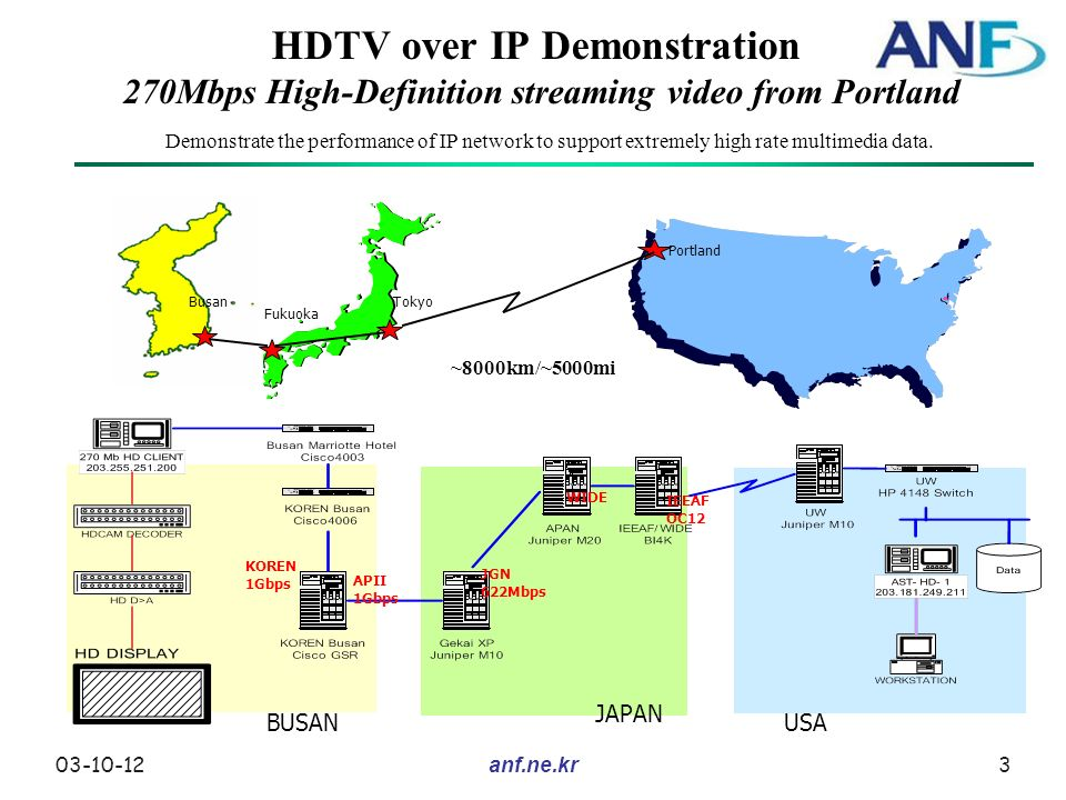 03-10-124anf.ne.kr HDTV over IP Demonstration 270Mbps High-Definition streaming video from Portland