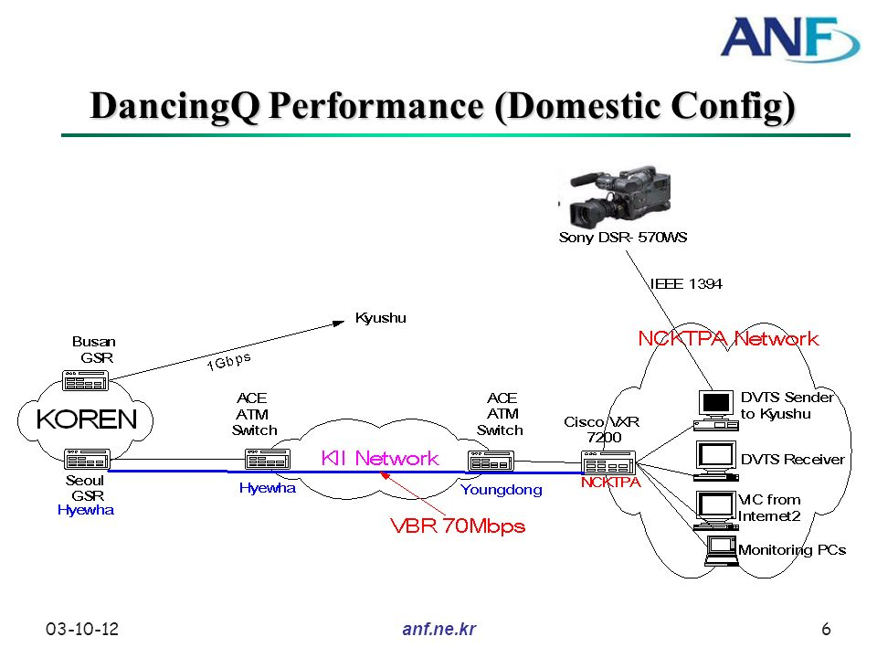 03-10-126anf.ne.kr DancingQ Performance (Domestic Config)