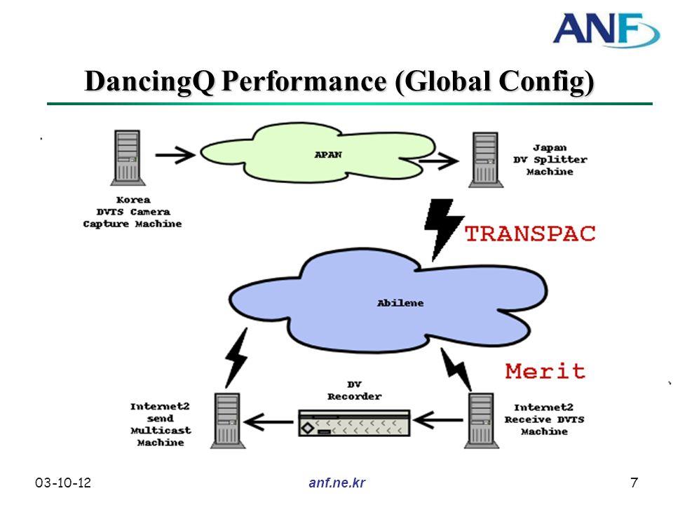 03-10-127anf.ne.kr DancingQ Performance (Global Config)