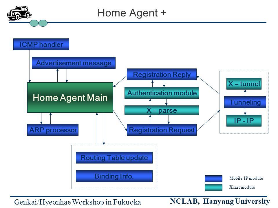 Genkai/Hyeonhae Workshop in Fukuoka NCLAB, Hanyang University Home Agent + Home Agent Main ICMP handler Advertisement message ARP processor Routing Table update Binding Info.