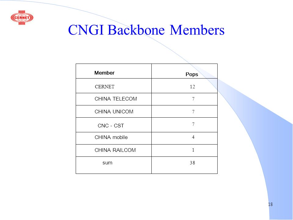 18 CNGI Backbone Members Member CERNET CHINA TELECOM CHINA UNICOM CNC CST CHINA mobile CHINA RAILCOM sum Pops 12 7 7 7 4 1 38