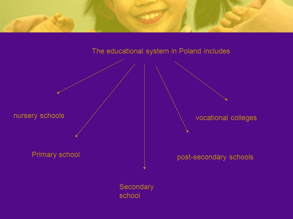The educational system in Poland includes nursery schools Primary school Secondary school post-secondary schools vocational colleges