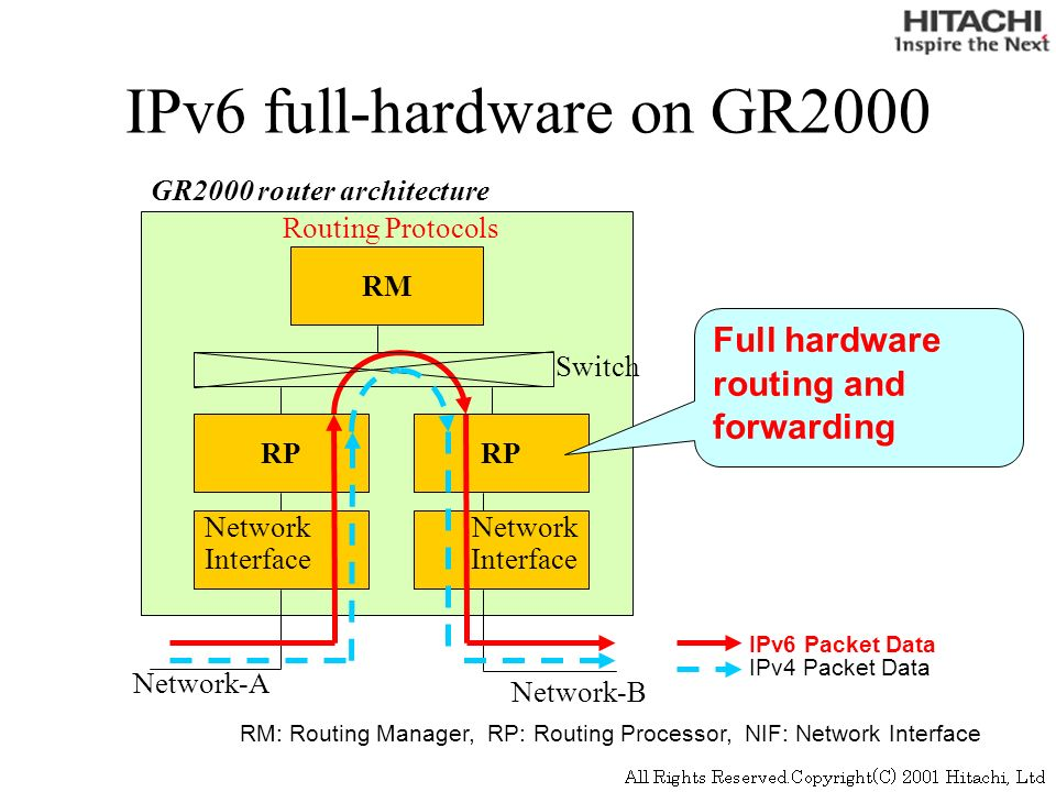 IPv6 full-hardware on GR2000 RM Routing Protocols Network Interface Network Interface Network-A Network-B RP Switch IPv6 Packet Data IPv4 Packet Data RM: Routing Manager, RP: Routing Processor, NIF: Network Interface Full hardware routing and forwarding GR2000 router architecture