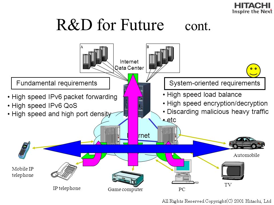 IP telephone AB Mobile IP telephone Game computerPC TV Automobile Internet Data Center High speed load balance High speed encryption/decryption Discarding malicious heavy traffic etc High speed IPv6 packet forwarding High speed IPv6 QoS High speed and high port density System-oriented requirements Fundamental requirements Internet R&D for Future cont.