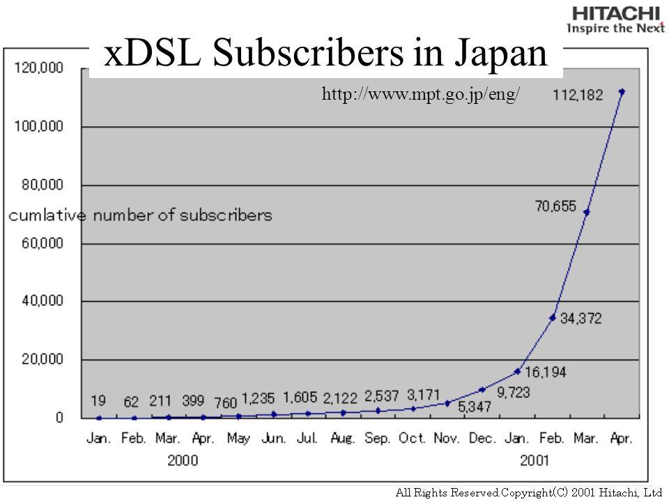 Life Duration of IPv4 Address