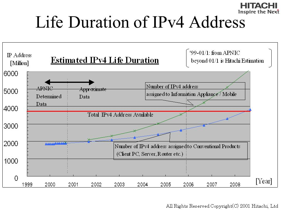 Life Duration of IPv4 Address