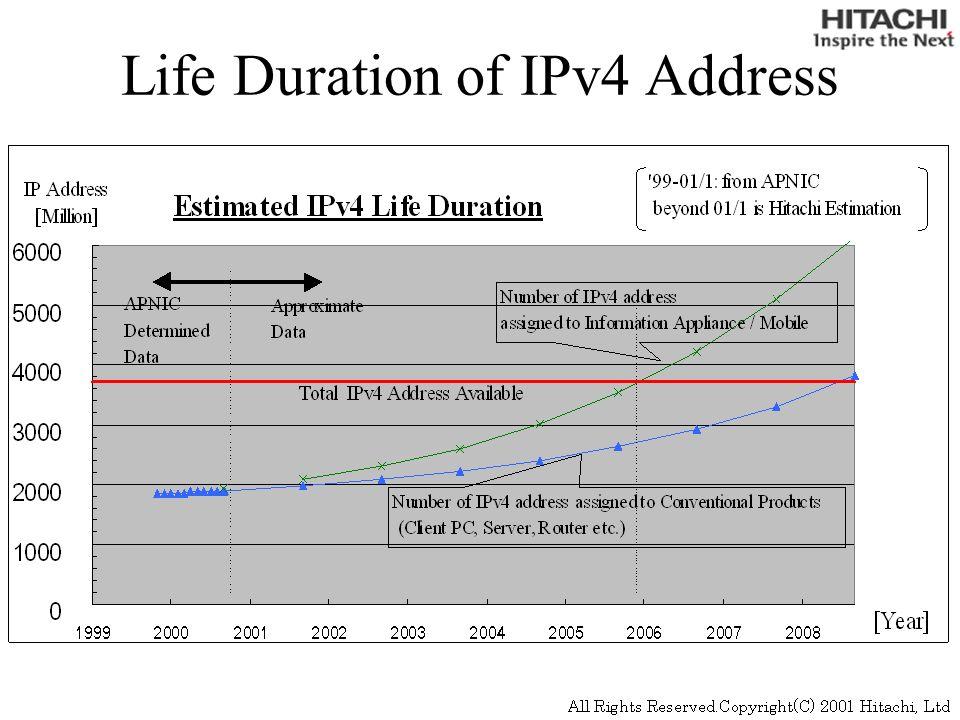 GR2000 IPv6 (Current Status) GR2000 IPv6 software is based on KAME stack.