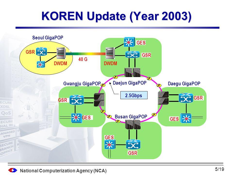National Computerization Agency (NCA) 4/19 Seoul Daejun Daegu Busan Gwangju Suwon GSR 155 M JGN (JP) 1 G ATM Switch 155Mbps 2.5Gbps Router Remark DWDM 40 Gbps Gigabit Switch GSR 6 M 10 M Backbone : 40G ~ 2.5G Access Network : 1G ~ 155Mbps KOREN Topology GSR STARTAP (USA) GEANT (EU) SingAREN (SG) GSR
