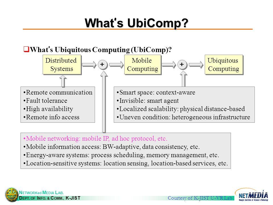 N ETWORKed M EDIA L AB. D EPT. OF I NFO. & C OMM., K-JIST What s UbiComp.