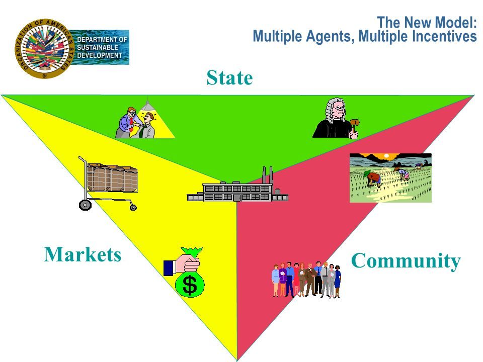 State Markets Community The New Model: Multiple Agents, Multiple Incentives
