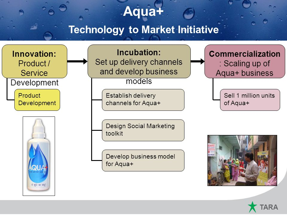 TARA Marketing Plan for 2011 ~ 12 Aqua+ Technology to Market Initiative Commercialization : Scaling up of Aqua+ business Innovation: Product / Service