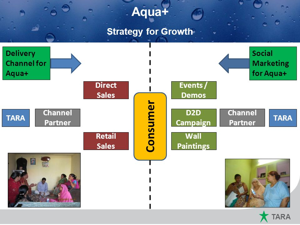 TARA Marketing Plan for 2011 ~ 12 Aqua+ Strategy for Growth Consumer TARA Channel Partner Direct Sales Retail Sales Delivery Channel for Aqua+ Events