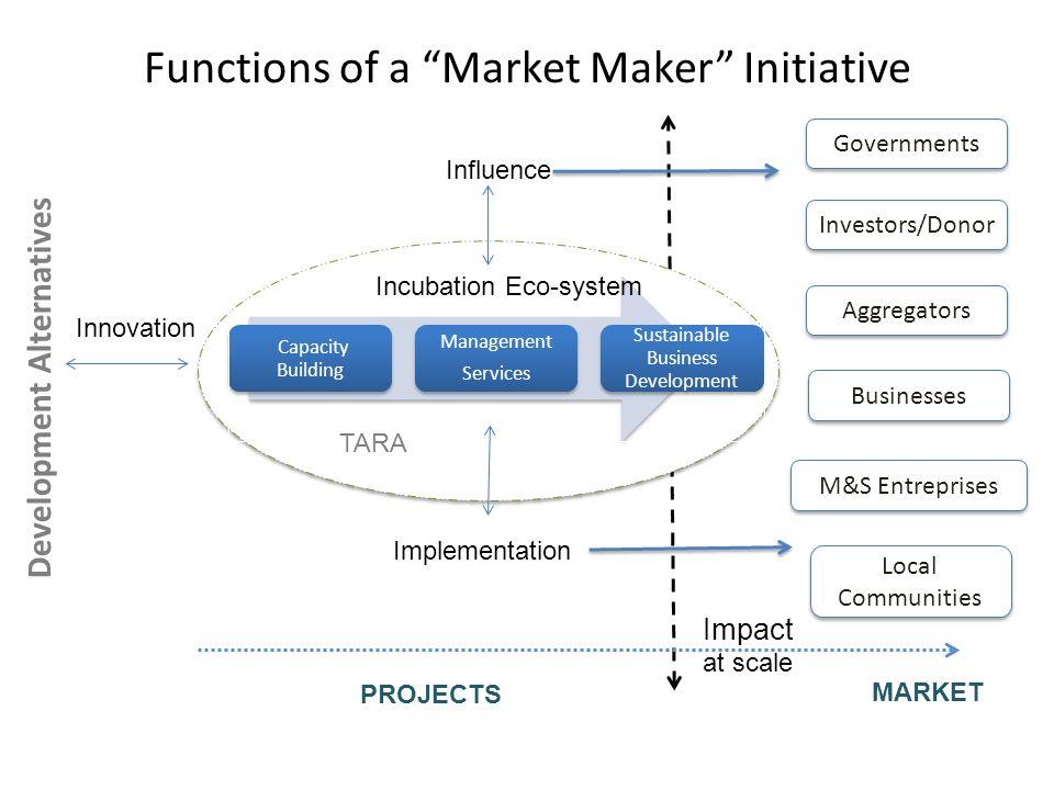 Development Alternatives Innovation Communication Policy Res.