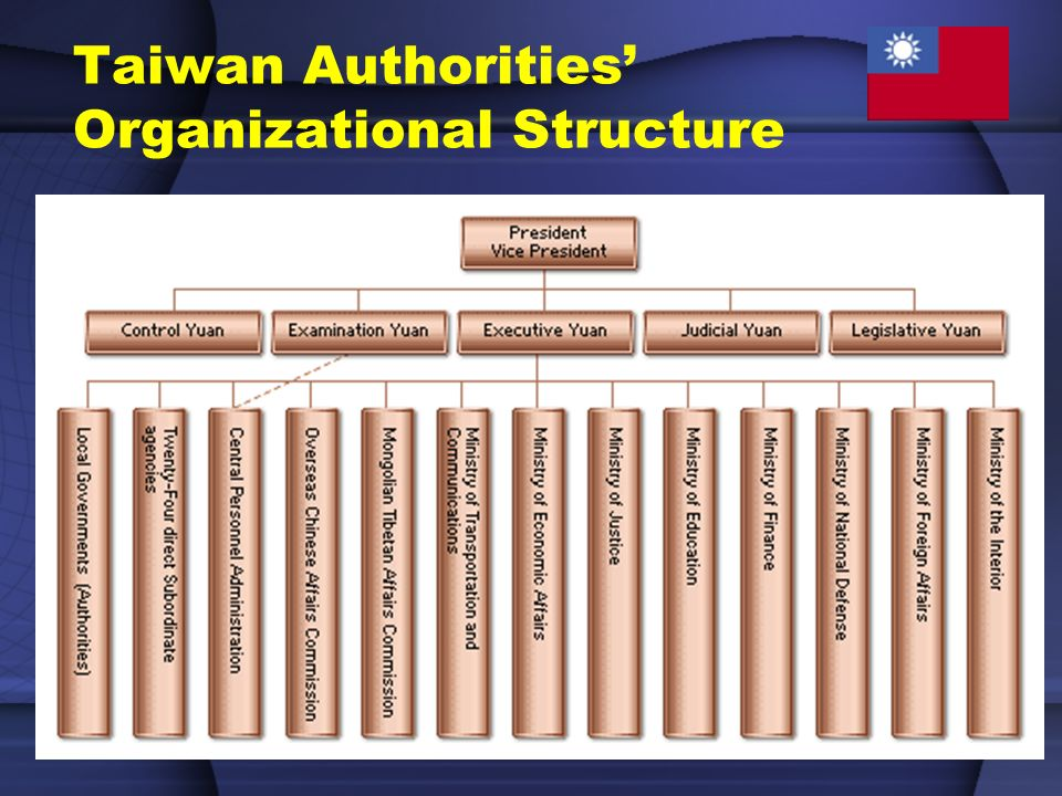 Taiwan Authorities Organizational Structure