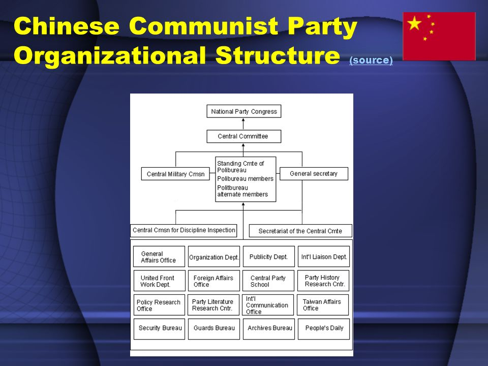 Chinese Communist Party Organizational Structure (source) (source)