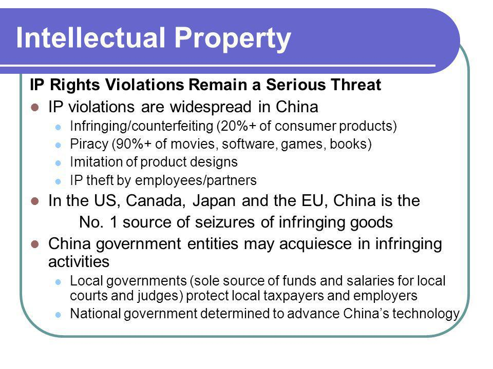 Intellectual Property IP Rights Violations Remain a Serious Threat IP violations are widespread in China Infringing/counterfeiting (20%+ of consumer p