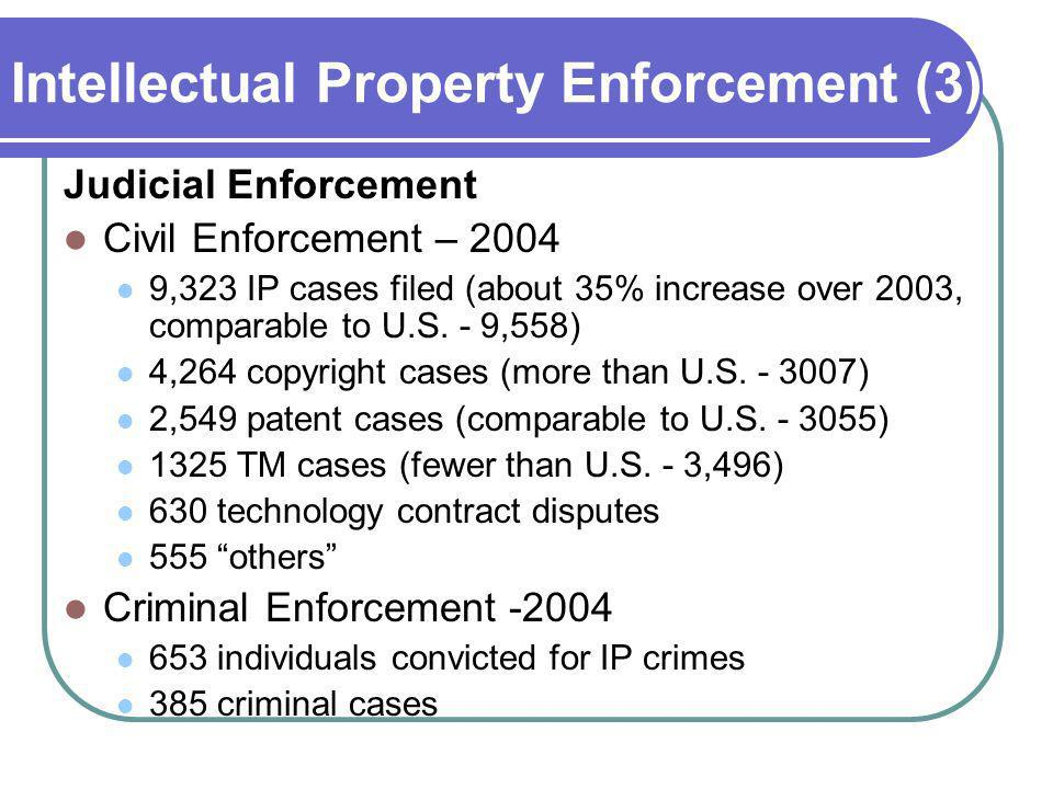 Intellectual Property Enforcement (3) Judicial Enforcement Civil Enforcement – 2004 9,323 IP cases filed (about 35% increase over 2003, comparable to