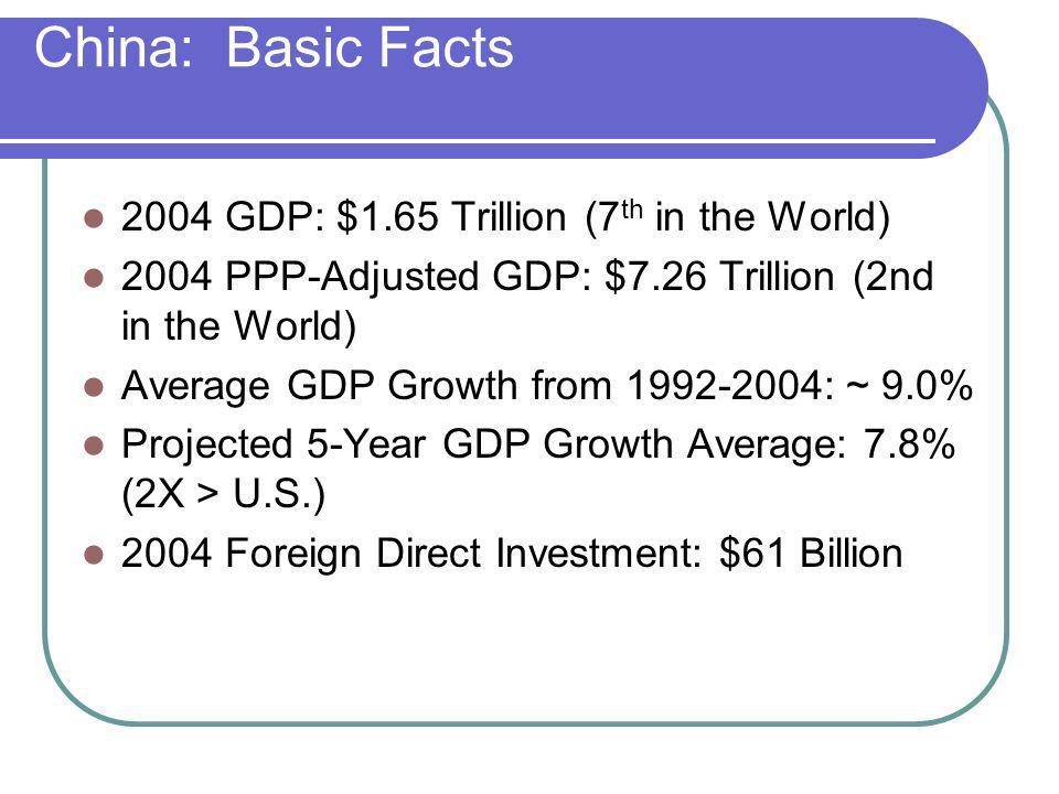 China: Basic Facts 2004 GDP: $1.65 Trillion (7 th in the World) 2004 PPP-Adjusted GDP: $7.26 Trillion (2nd in the World) Average GDP Growth from 1992-