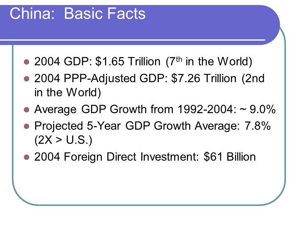 Selected 2004 FDI Recipients (Source: UNCTAD) Destination Amount % change WORLDWIDE $648 Billion Up 2% AFRICA $18 Billion No Change LATIN AMERICA $68 Billion Up 45% ASIA $148 Billion Up 47% EUROPEAN UNION $216 Billion Down 36% USA $96 Billion Up 68% INDIA $5 Billion Up 25% HONG KONG $34 Billion Up 143% CHINA $61 Billion Up 13%