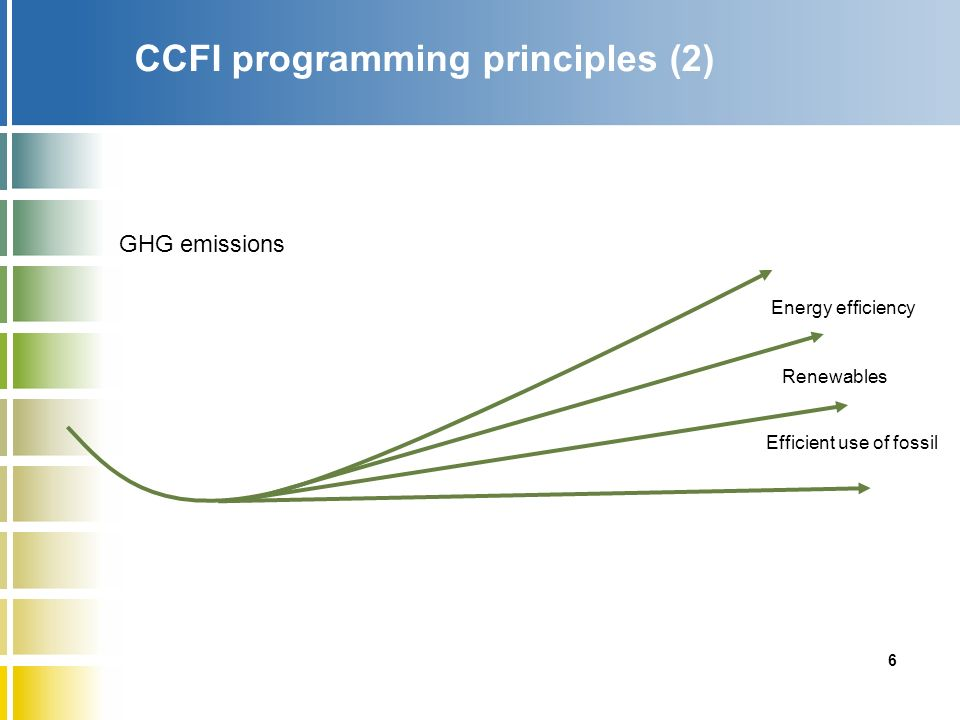 6 CCFI programming principles (2) Renewables Efficient use of fossil Energy efficiency GHG emissions