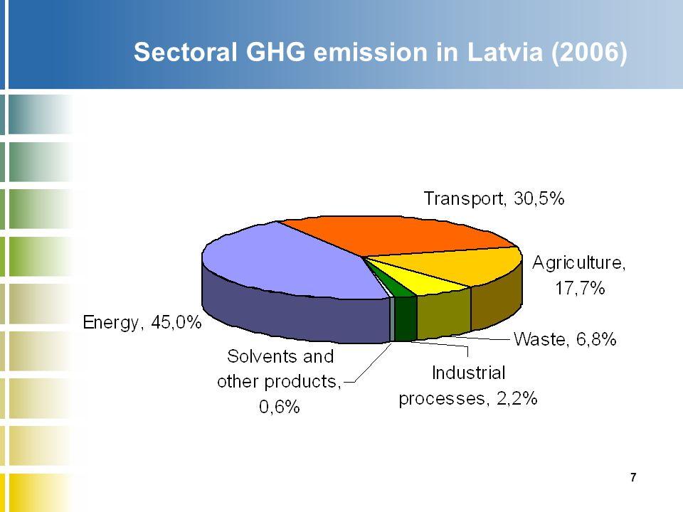 Energy intensity (2005) Source: IEA