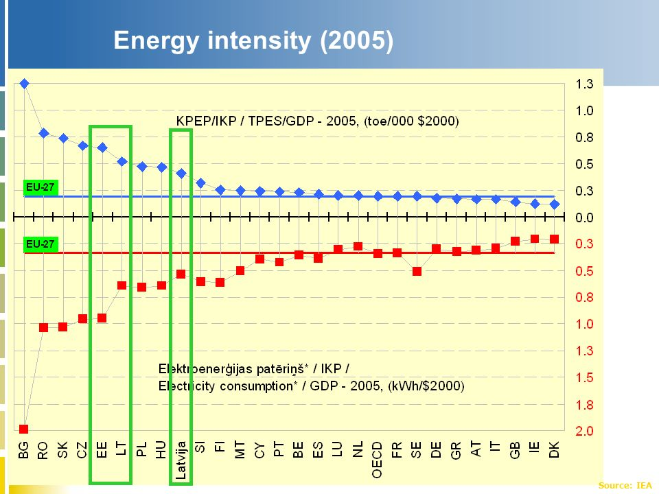 Energy intensity (2005) Source: IEA