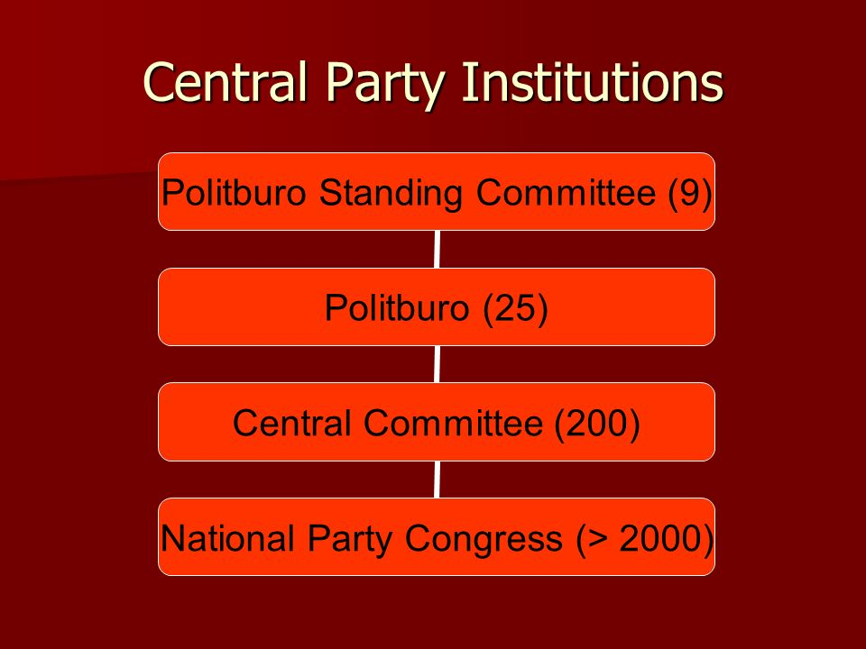 Central Party Institutions Politburo Standing Committee (9) Politburo (25) Central Committee (200) National Party Congress (> 2000)