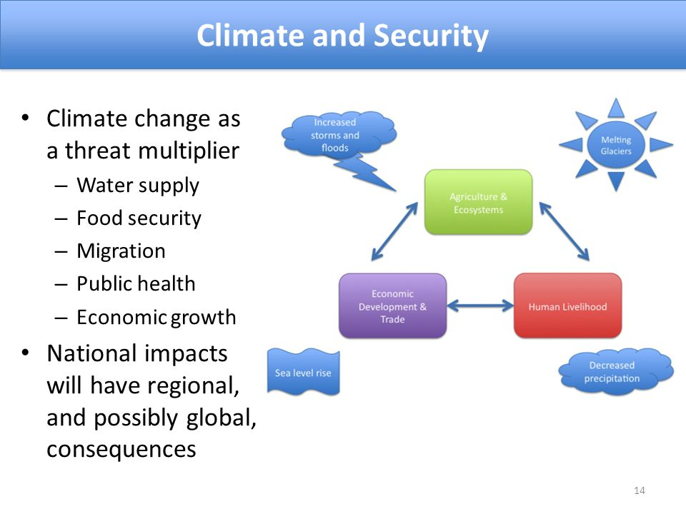 Climate change as a threat multiplier – Water supply – Food security – Migration – Public health – Economic growth National impacts will have regional, and possibly global, consequences Climate and Security 14