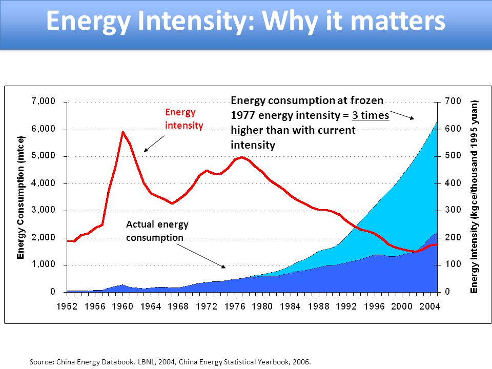 Actual energy consumption Energy intensity Energy consumption at frozen 1977 energy intensity = 3 times higher than with current intensity Source: China Energy Databook, LBNL, 2004, China Energy Statistical Yearbook, 2006.