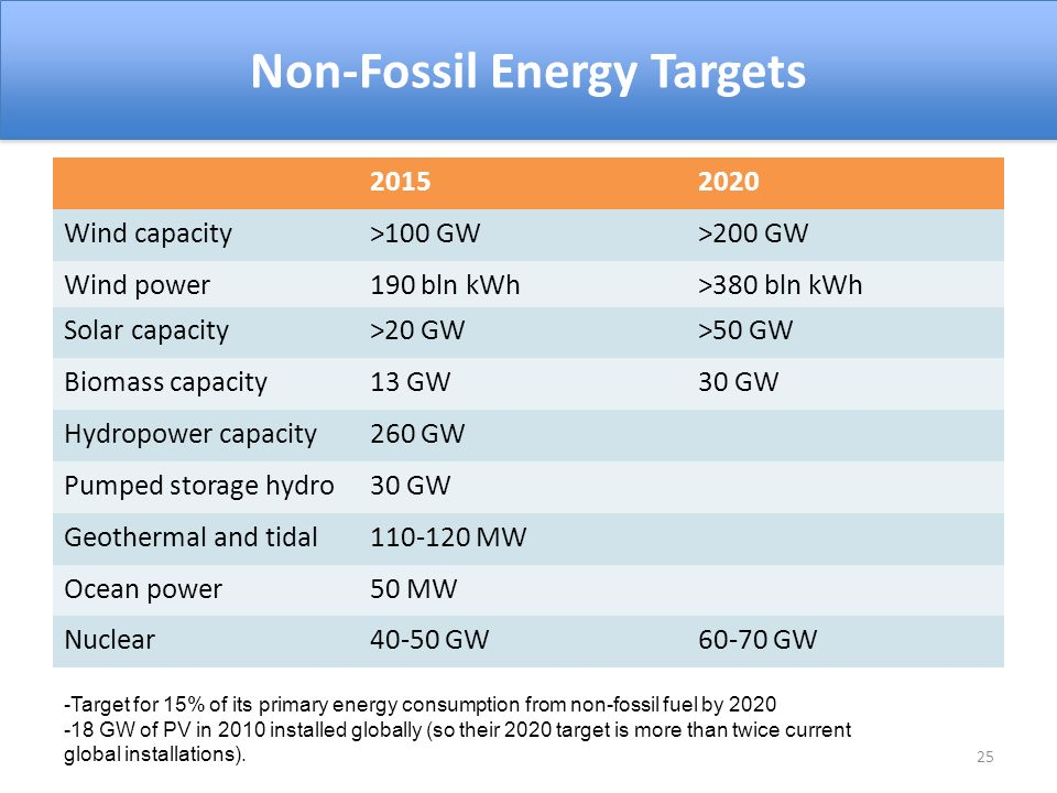 20152020 Wind capacity>100 GW>200 GW Wind power190 bln kWh>380 bln kWh Solar capacity>20 GW>50 GW Biomass capacity13 GW30 GW Hydropower capacity260 GW Pumped storage hydro30 GW Geothermal and tidal110-120 MW Ocean power50 MW Nuclear40-50 GW60-70 GW 25 Non-Fossil Energy Targets -Target for 15% of its primary energy consumption from non-fossil fuel by 2020 -18 GW of PV in 2010 installed globally (so their 2020 target is more than twice current global installations).