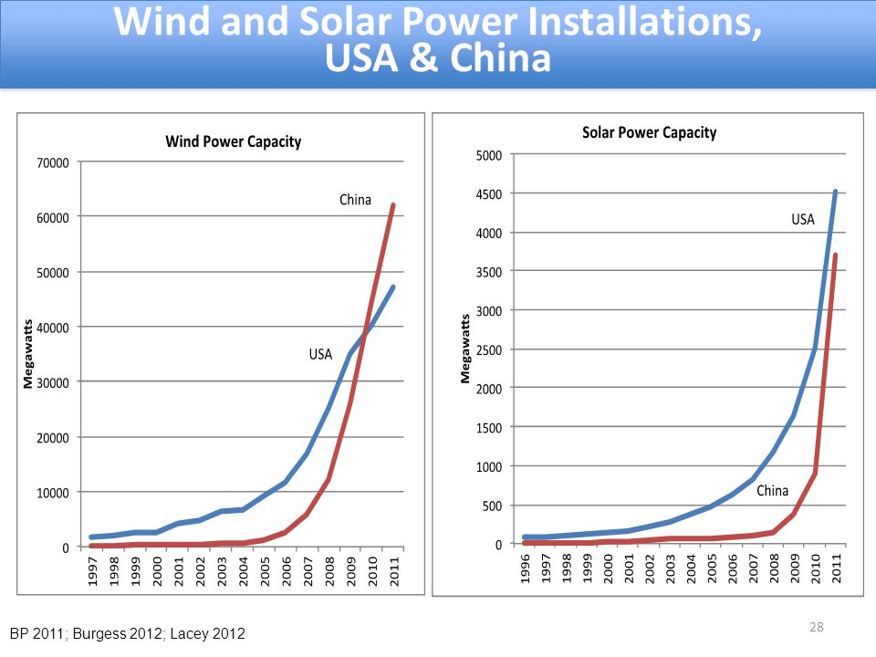 28 Wind and Solar Power Installations, USA & China Wind and Solar Power Installations, USA & China BP 2011; Burgess 2012; Lacey 2012