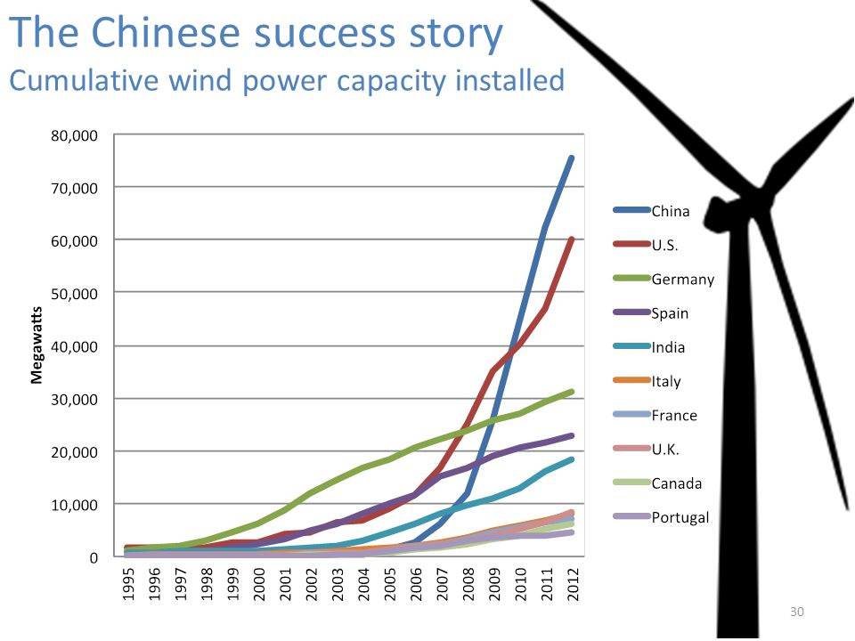 30 The Chinese success story Cumulative wind power capacity installed