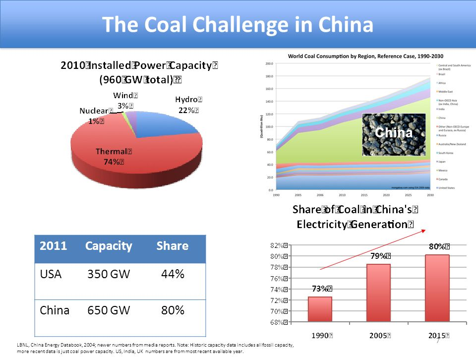 7 LBNL, China Energy Databook, 2004; newer numbers from media reports.