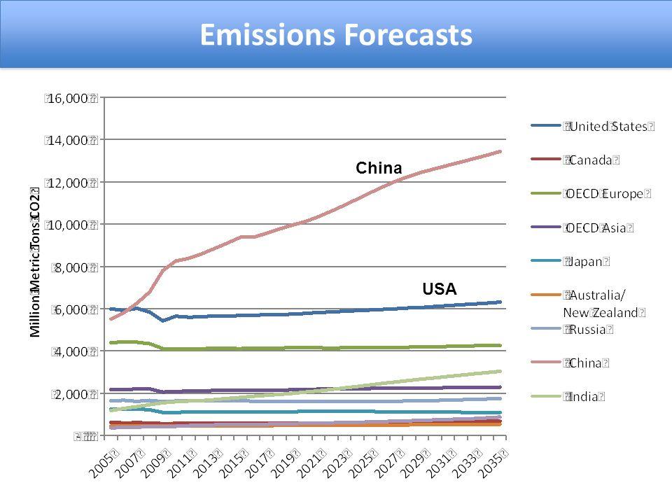 Emissions Forecasts China USA