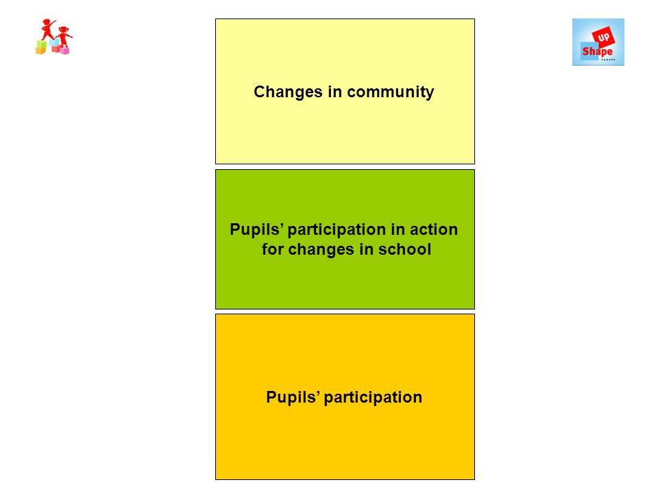 Pupils participation Pupils participation in action for changes in school Changes in community