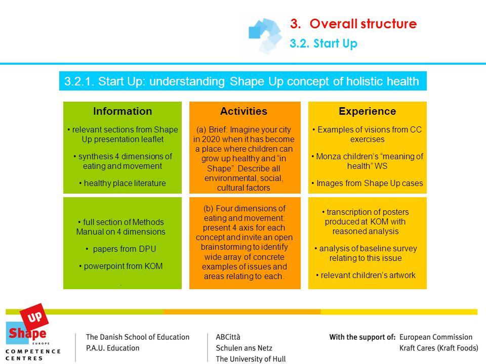 3.2. Start Up 3.2.1. Start Up: understanding Shape Up concept of holistic health Information relevant sections from Shape Up presentation leaflet synt