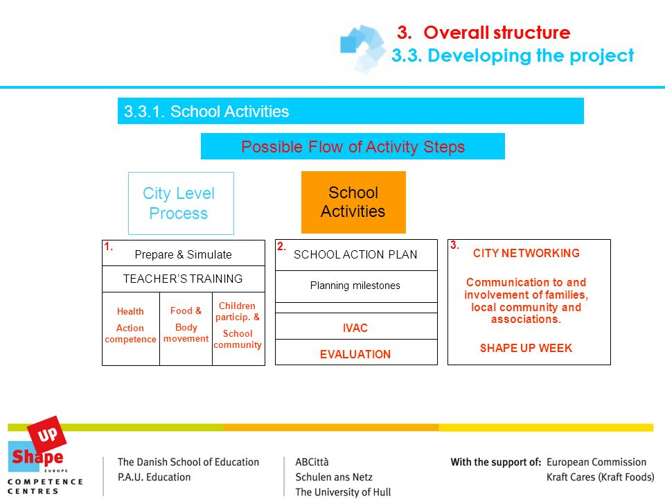 3.3. Developing the project Possible Flow of Activity Steps City Level Process School Activities Prepare & Simulate IVAC SCHOOL ACTION PLAN Planning m