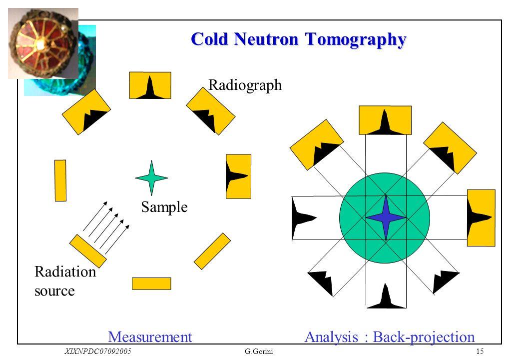 15XIXNPDC07092005G.Gorini Cold Neutron Tomography Radiation source Sample Radiograph MeasurementAnalysis : Back-projection