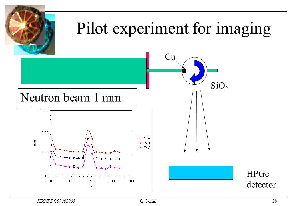 28XIXNPDC07092005G.Gorini Pilot experiment for imaging Neutron beam 1 mm HPGe detector SiO 2 Cu