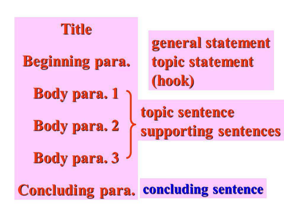 Title Beginning para. Body para. 1 Body para. 2 Body para.