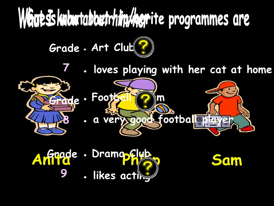 Anita Philip Sam Art Club loves playing with her cat at home Grade 7 Grade 8 Football Team a very good football player Grade 9 Drama Club likes acting