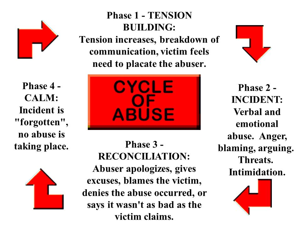 Phase 1 - TENSION BUILDING: Tension increases, breakdown of communication, victim feels need to placate the abuser.