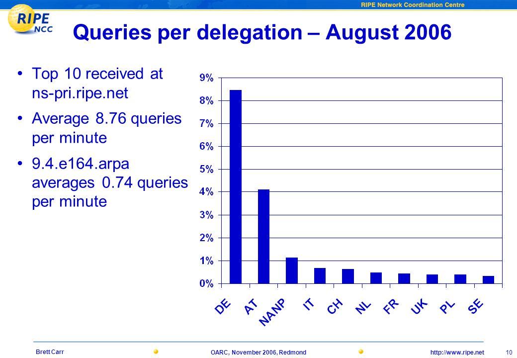 http://www.ripe.netOARC, November 2006, Redmond 10 Brett Carr Queries per delegation – August 2006 Top 10 received at ns-pri.ripe.net Average 8.76 que