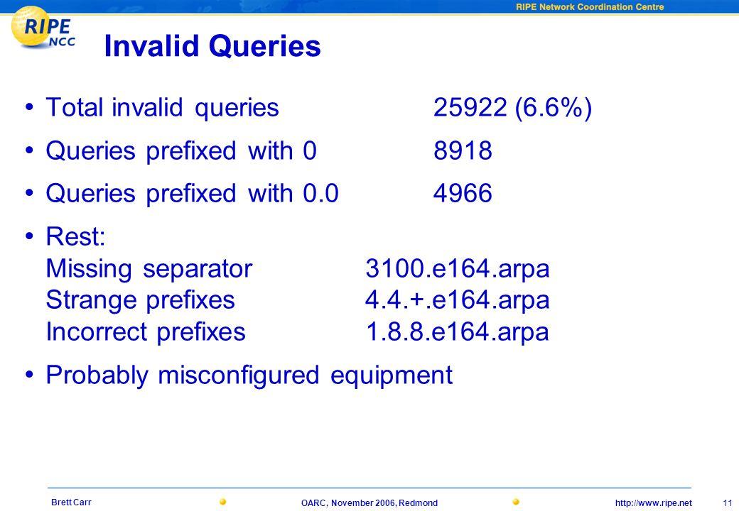 http://www.ripe.netOARC, November 2006, Redmond 11 Brett Carr Invalid Queries Total invalid queries 25922 (6.6%) Queries prefixed with 0 8918 Queries