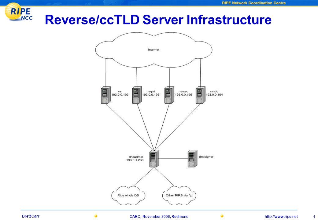 http://www.ripe.netOARC, November 2006, Redmond 4 Brett Carr Reverse/ccTLD Server Infrastructure