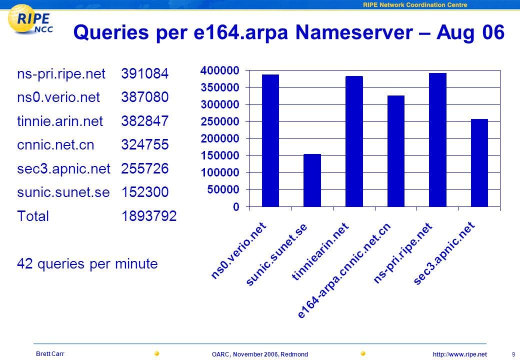 http://www.ripe.netOARC, November 2006, Redmond 9 Brett Carr Queries per e164.arpa Nameserver – Aug 06 ns-pri.ripe.net 391084 ns0.verio.net 387080 tin